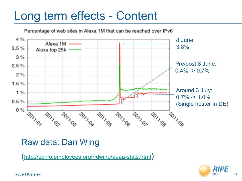 Robert Kisteleki 18 Long term effects - Content Raw data: Dan Wing ( http://banjo.employees.org/~dwing/aaaa-stats.html ) http://banjo.employees.org/~dwing/aaaa-stats.html Pre/post 8 June: 0.4% -> 0.7% Around 3 July: 0.7% -> 1.0% (Single hoster in DE) 8 June: 3.8%