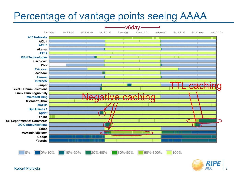 Robert Kisteleki 7 Percentage of vantage points seeing AAAA v6day Negative caching TTL caching