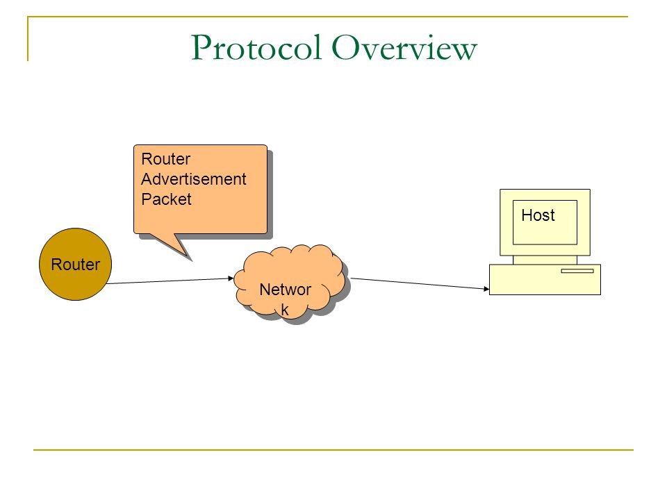 Protocol Overview Networ k Host Router Router Advertisement Packet