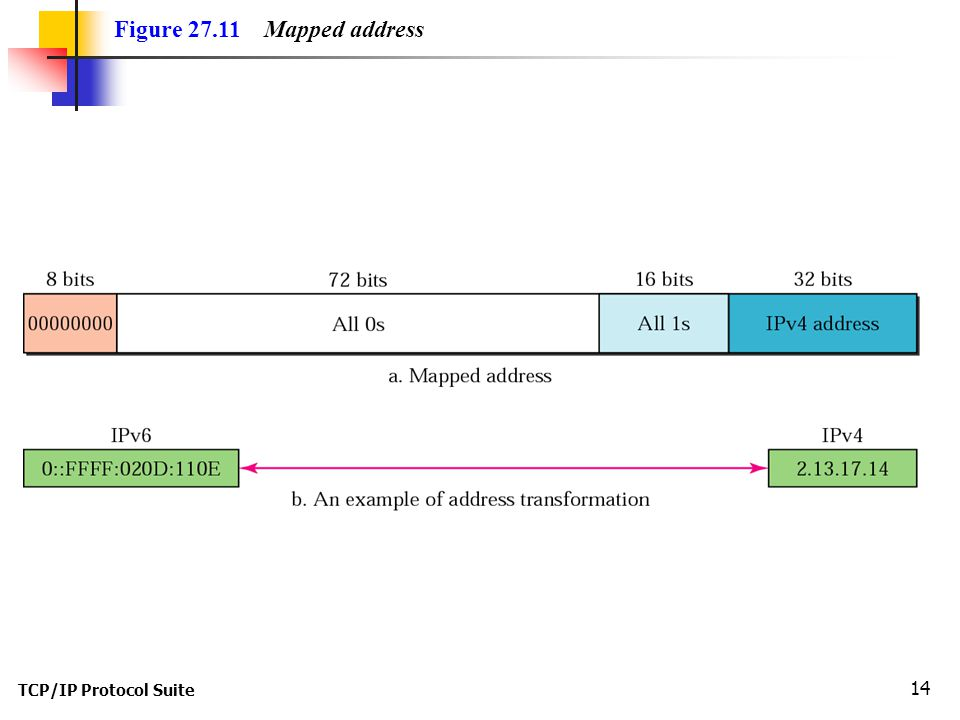 TCP/IP Protocol Suite 14 Figure 27.11 Mapped address