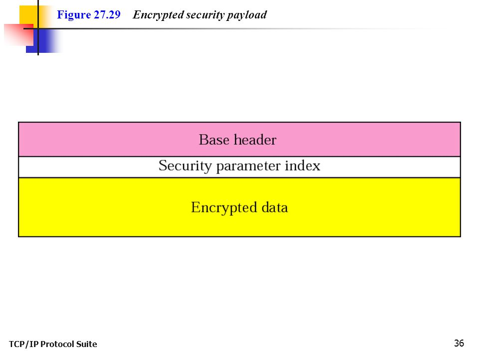 TCP/IP Protocol Suite 36 Figure 27.29 Encrypted security payload