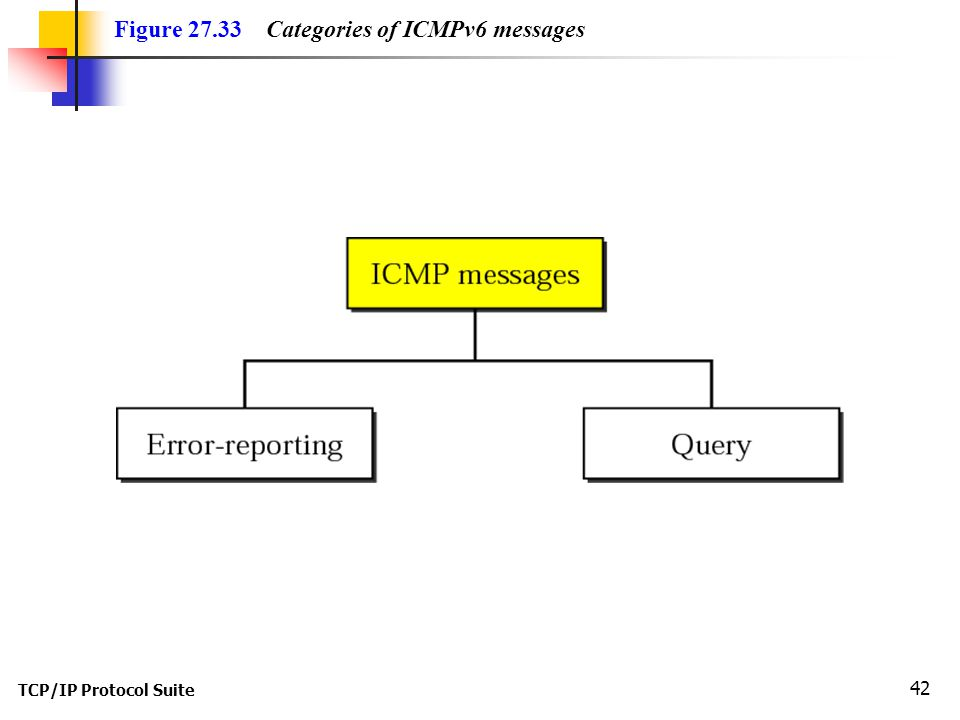 TCP/IP Protocol Suite 42 Figure 27.33 Categories of ICMPv6 messages