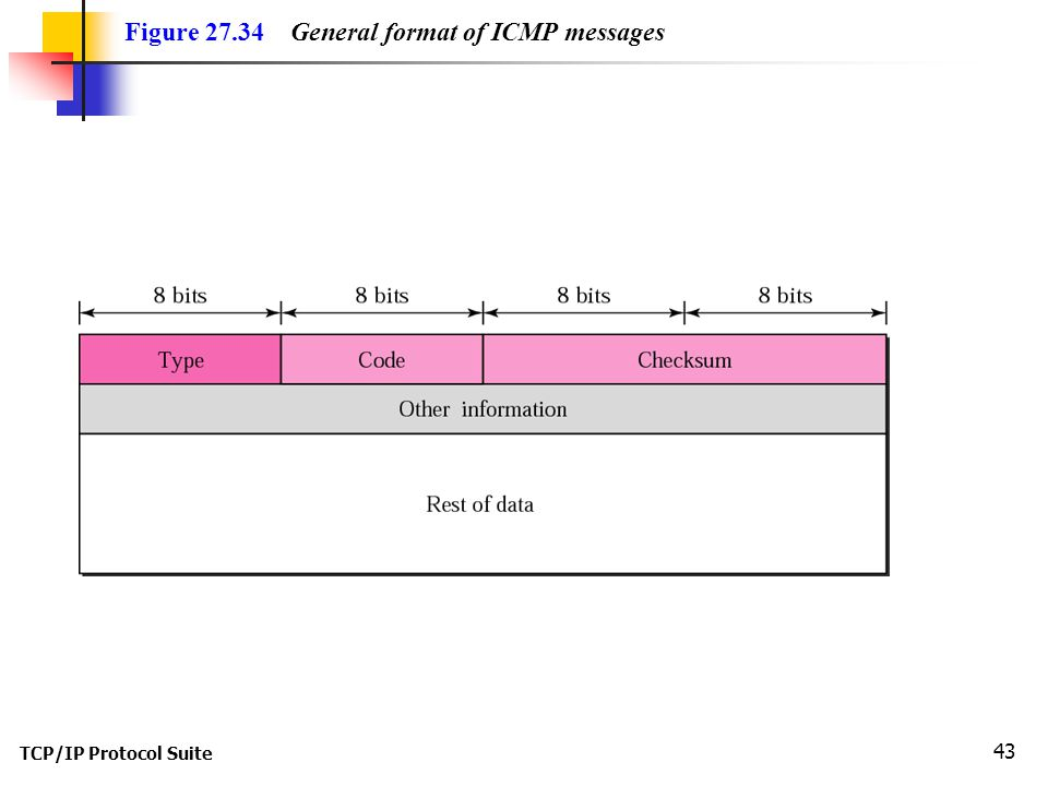 TCP/IP Protocol Suite 43 Figure 27.34 General format of ICMP messages