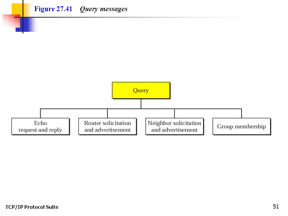 TCP/IP Protocol Suite 51 Figure 27.41 Query messages