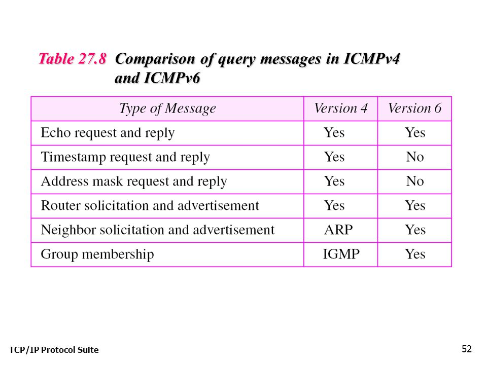 TCP/IP Protocol Suite 52 Table 27.8 Comparison of query messages in ICMPv4 and ICMPv6