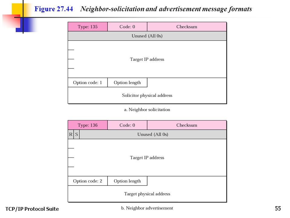 TCP/IP Protocol Suite 55 Figure 27.44 Neighbor-solicitation and advertisement message formats