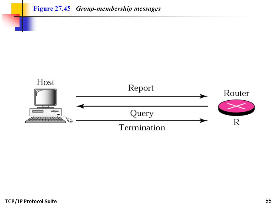 TCP/IP Protocol Suite 56 Figure 27.45 Group-membership messages