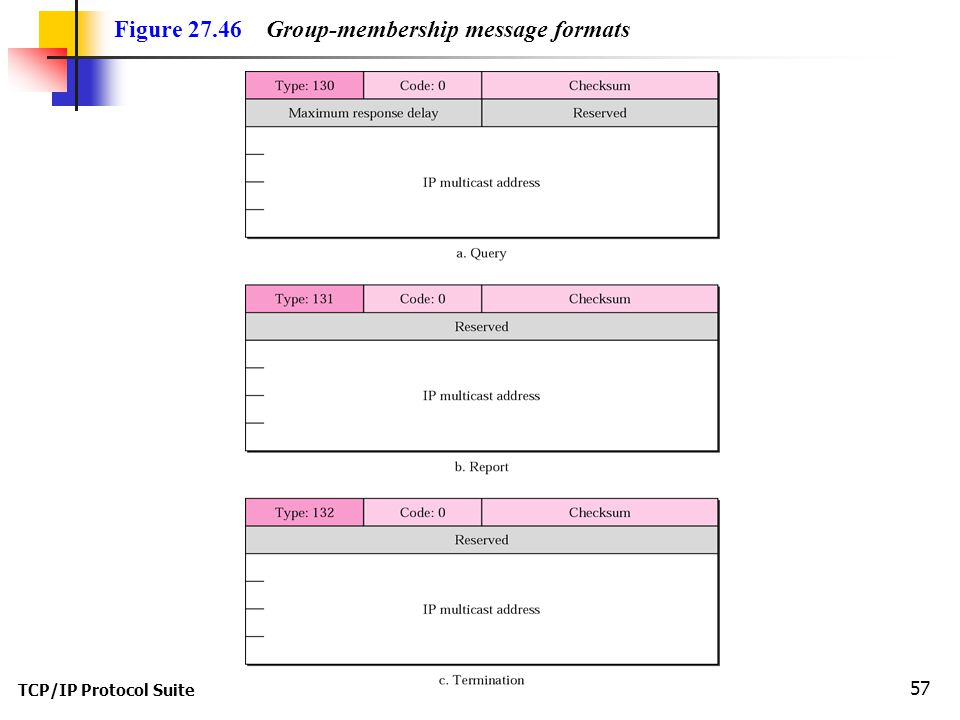 TCP/IP Protocol Suite 57 Figure 27.46 Group-membership message formats