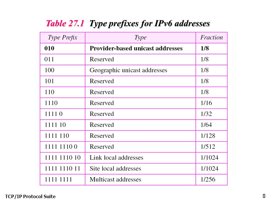 TCP/IP Protocol Suite 8 Table 27.1 Type prefixes for IPv6 addresses