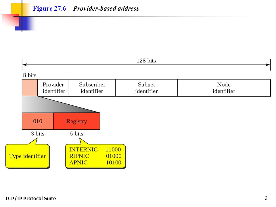 TCP/IP Protocol Suite 9 Figure 27.6 Provider-based address