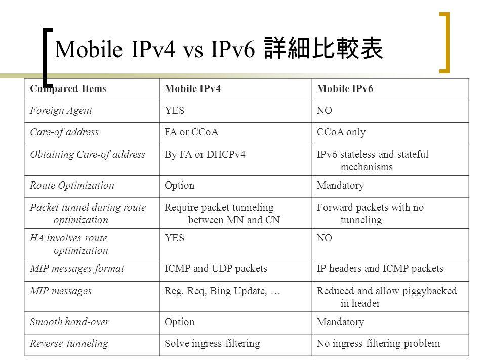 Mobile IP 與 Mobile IPv6 的比較 Mobile IPv6 取消了 Mobile IP 中, Foreign Agent 存在的必要性,將功能融入路由器中。 由於 IPv6 位址豐富,與點對點安全 (End to End Security) 的重要性,因此取消 Foreign Agent CoA 的設計,僅支援 Colocated CoA 。 簡化 Mobile IP 信息。 路由最佳化與平緩換手 (Smooth Handover) 為必 要支援項目。 IPv6 封包增加了 Mobility Header 選項 。