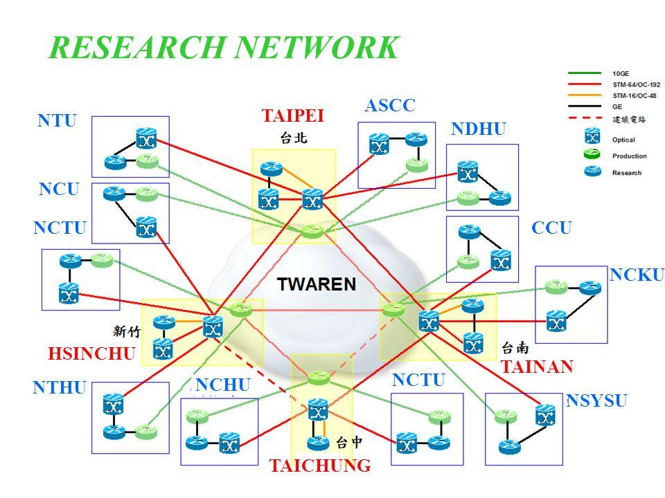 NTHU NCTU NCU NTU NCHU NDHU CCU NCKU NSYSU NCTU TAIPEI ASCC HSINCHU TAICHUNG TAINAN OPTICAL NETWORK