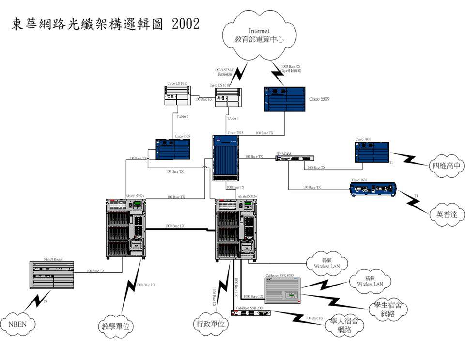 Concepts 壤外:  利用 Native IPv6 connect 透過 NBEN 與 上面單位交換  利用 Tunnel IPv6 connect 透過 TANet 連 接其他單位 安內:  建立全校性 IPv6 網路環境