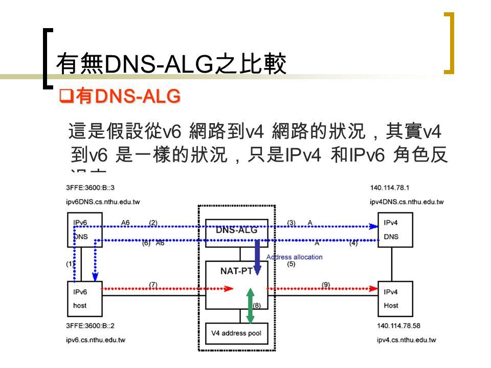 有無 DNS-ALG 之比較 在沒有 DNS-ALG 的情況下, NAT-PT 只能做到 v6 建立連線到 v4 , v4 無法透過 NAT-PT 向 v6 建 立連線。  沒有 DNS-ALG