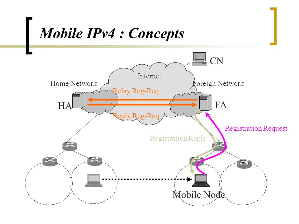 Mobile IPv4 : Concepts HA Foreign Network Internet CN Home Network FA Agent Advertisement Mobile Node Agent Advertisement