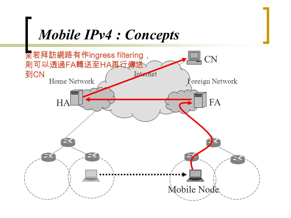 Mobile IPv4 : Concepts HA Foreign Network Internet CN Home Network FA Mobile Node ※ MN 送至外部之封包可以直接遞送
