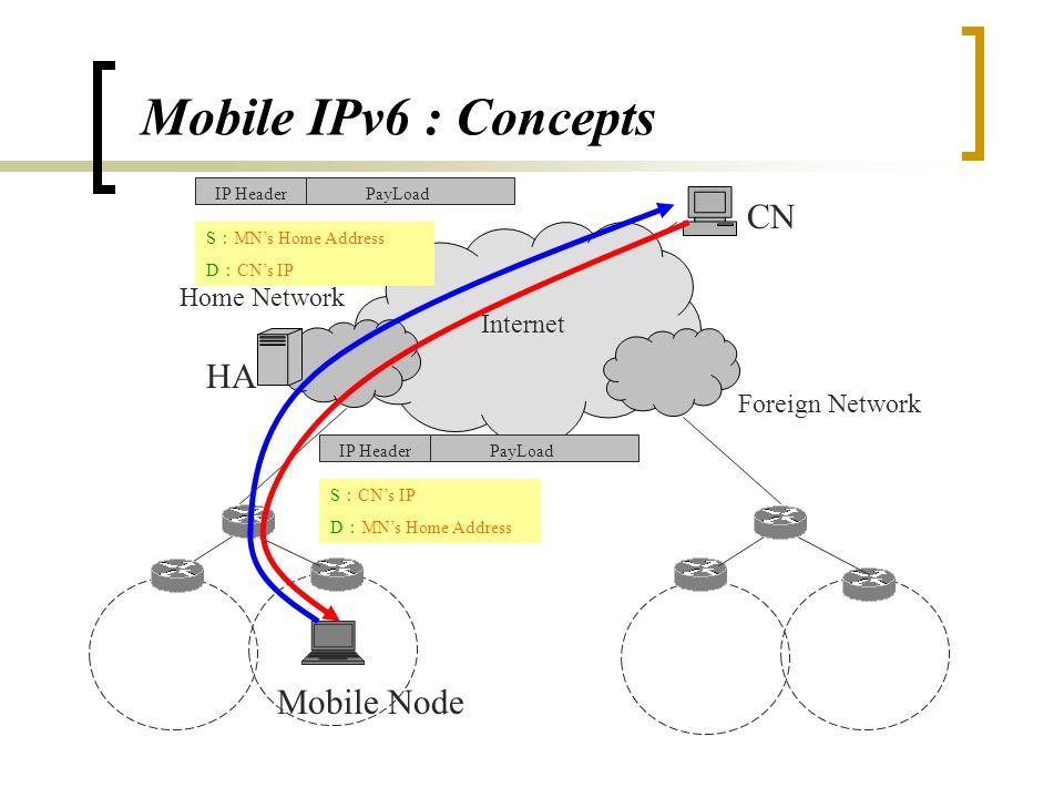 Mobile IPv6 運作流程 1.