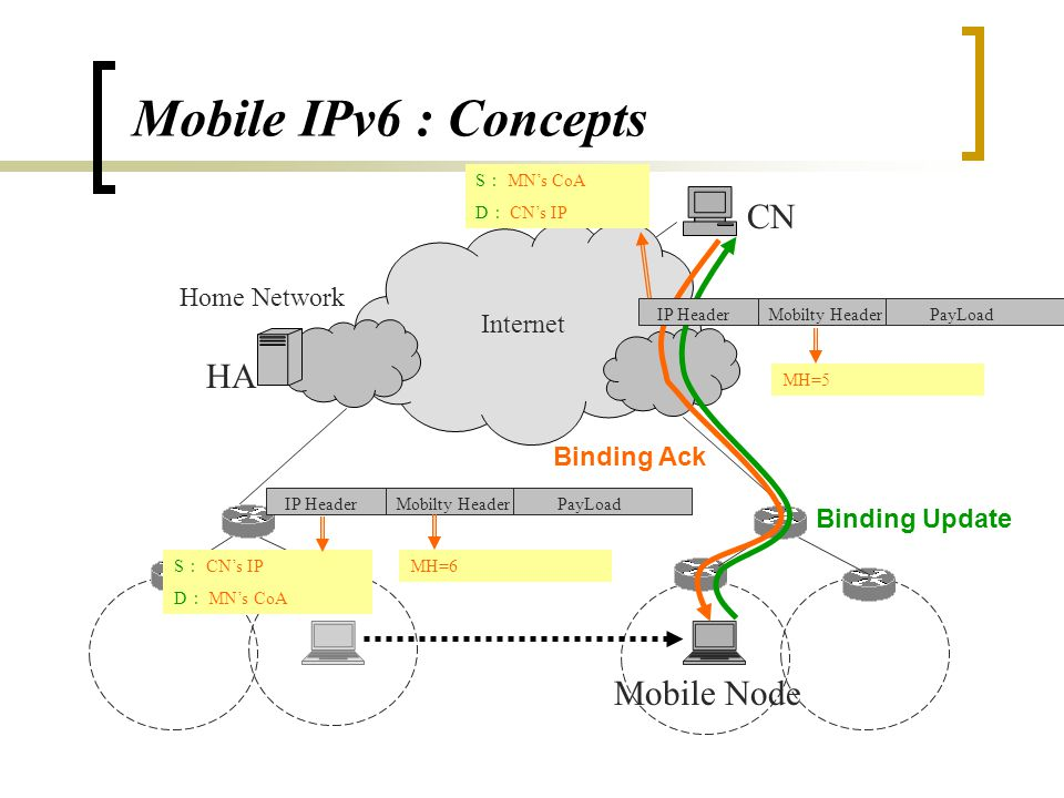 Mobile IPv6 : Concepts HA Foreign Network Internet CN Home Network Mobile Node IP HeaderPayLoad S : CN's IP D : MN's Home Address S: :Home Agent's address D : MN's COA New IP HeaderOld IP HeaderPayLoad Tunneled packets S: :CN's IP D : MN's Home Address