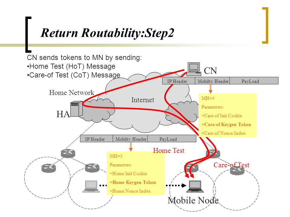 HA Internet CN Home Network Mobile Node Return Routability:Step1 PayLoadIP HeaderMobilty Header MH=1 Parameters: +home init cookie Home Test Init Care-of Test Init PayLoadIP HeaderMobilty Header MH=2 Parameters: +Care-of Init Cookie MN requests tokens by sending: Home Test Init(HoTI) Message Care-of Test Init(CoTI) Message