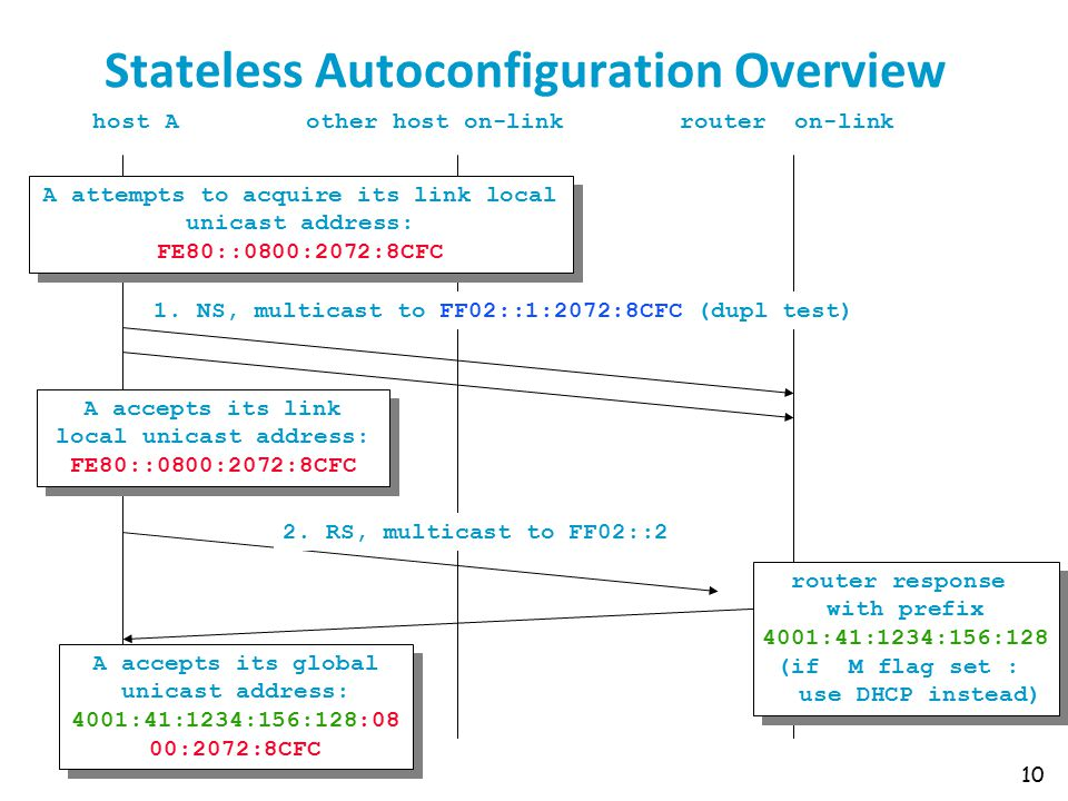 Stateless Autoconfiguration Overview 10 host Aother host on-linkrouter on-link A accepts its link local unicast address: FE80::0800:2072:8CFC A accepts its link local unicast address: FE80::0800:2072:8CFC router response with prefix 4001:41:1234:156:128 (if M flag set : use DHCP instead) router response with prefix 4001:41:1234:156:128 (if M flag set : use DHCP instead) A accepts its global unicast address: 4001:41:1234:156:128:08 00:2072:8CFC A accepts its global unicast address: 4001:41:1234:156:128:08 00:2072:8CFC 2.
