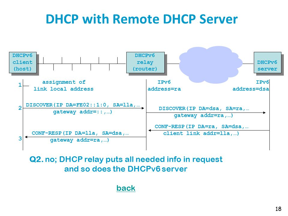DHCP with Remote DHCP Server 18 DISCOVER(IP DA=FE02::1:0, SA=lla,… gateway addr=::,…) assignment of link local address 123123 CONF-RESP(IP DA=lla, SA=
