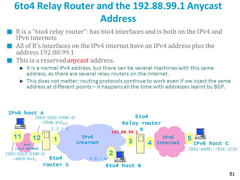 6to4 Relay Router and the 192.88.99.1 Anycast Address R is a 6to4 relay router : has 6to4 interfaces and is both on the IPv4 and IPv6 internets All of R's interfaces on the IPv4 internet have an IPv4 address plus the address 192.88.99.1 This is a reserved anycast address.