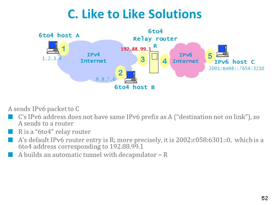 """C. Like to Like Solutions A sends IPv6 packet to C C's IPv6 address does not have same IPv6 prefix as A (""""destination not on link""""), so A sends to a r"""