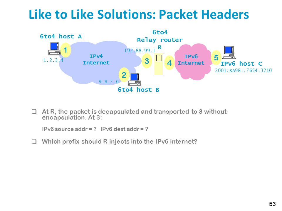 Like to Like Solutions: Packet Headers 53 IPv6 Internet 6to4 host A 6to4 host B IPv6 host C 6to4 Relay router R IPv4 Internet 1 2 3 4 5 1.2.3.4 9.8.7.6 2001:BA98::7654:3210 192.88.99.1  At R, the packet is decapsulated and transported to 3 without encapsulation.