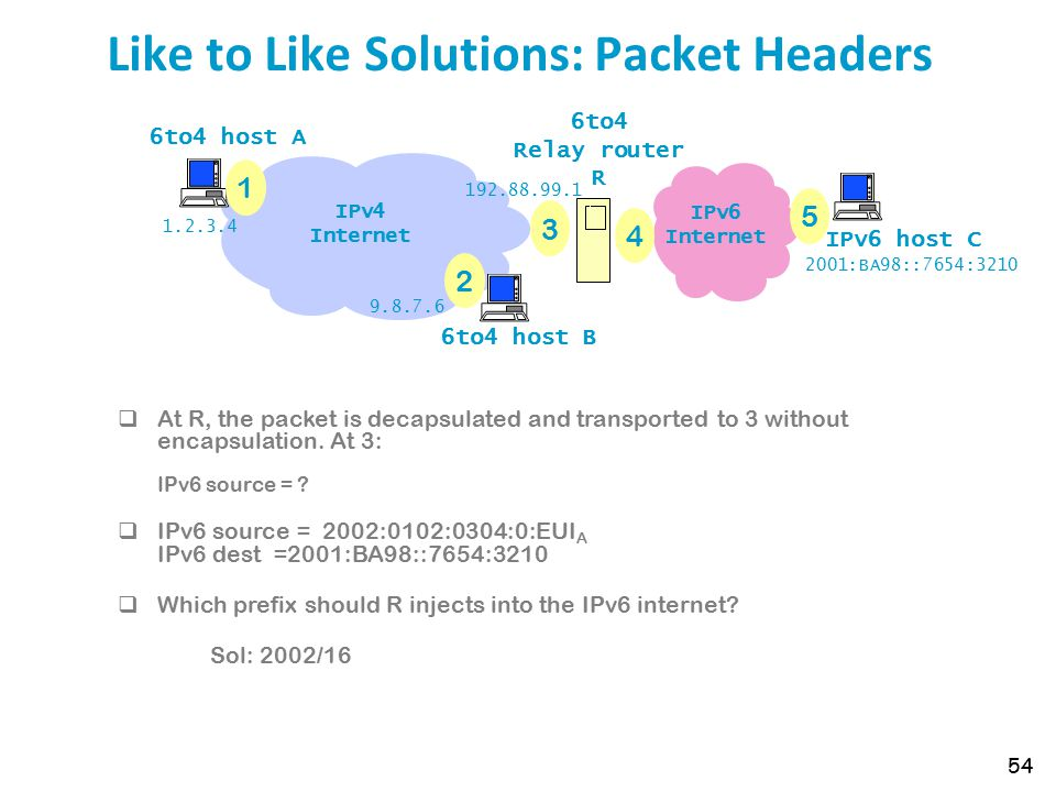 Like to Like Solutions: Packet Headers 54 IPv6 Internet 6to4 host A 6to4 host B IPv6 host C 6to4 Relay router R IPv4 Internet 1 2 3 4 5 1.2.3.4 9.8.7.