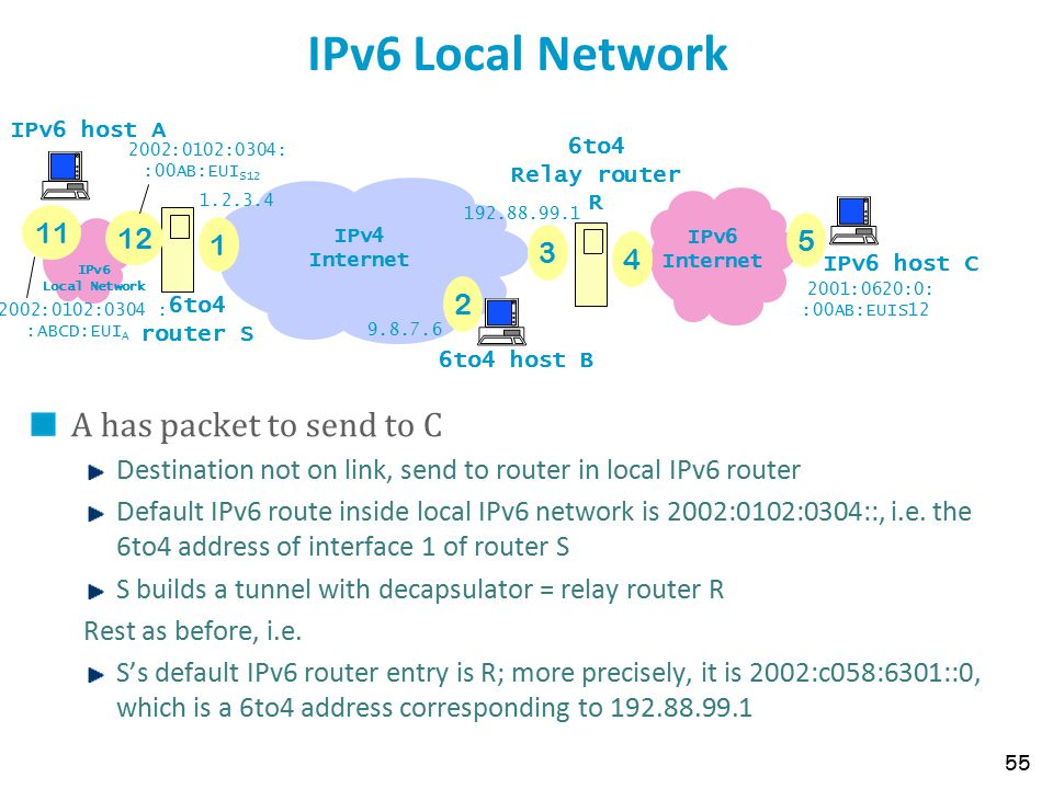 IPv6 Local Network A has packet to send to C Destination not on link, send to router in local IPv6 router Default IPv6 route inside local IPv6 network
