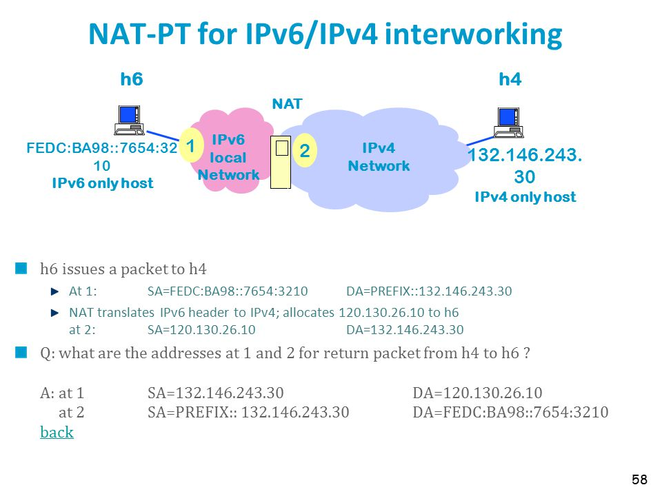 NAT-PT for IPv6/IPv4 interworking h6 issues a packet to h4 At 1: SA=FEDC:BA98::7654:3210 DA=PREFIX::132.146.243.30 NAT translates IPv6 header to IPv4; allocates 120.130.26.10 to h6 at 2: SA=120.130.26.10 DA=132.146.243.30 Q: what are the addresses at 1 and 2 for return packet from h4 to h6 .