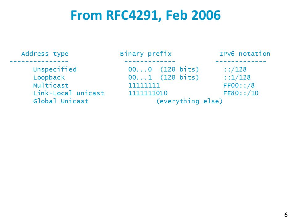 From RFC4291, Feb 2006 6 Address type Binary prefix IPv6 notation --------------- ------------- ------------- Unspecified 00...0 (128 bits) ::/128 Loopback 00...1 (128 bits) ::1/128 Multicast 11111111 FF00::/8 Link-Local unicast 1111111010 FE80::/10 Global Unicast (everything else)