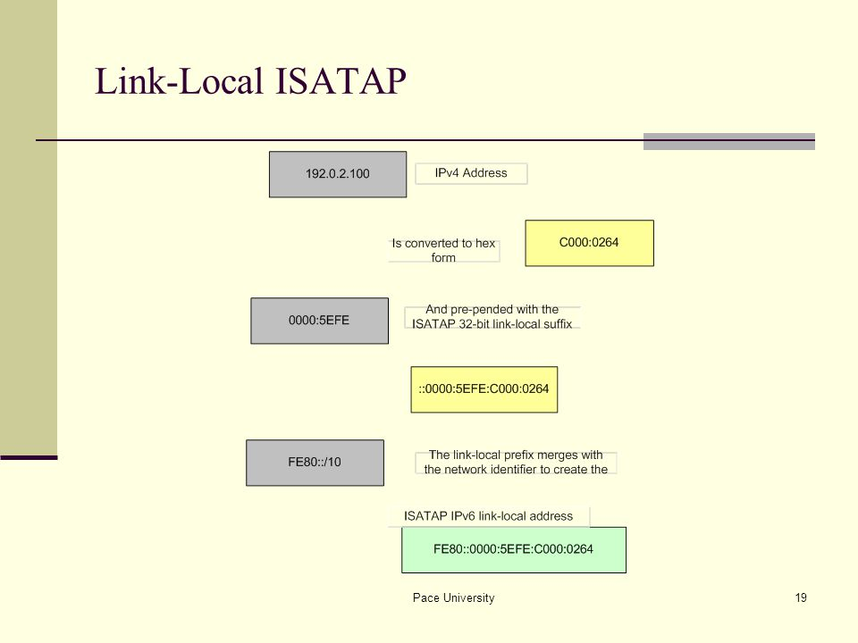 Pace University19 Link-Local ISATAP