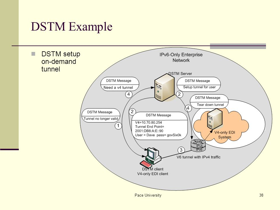 Pace University38 DSTM Example DSTM setup on-demand tunnel
