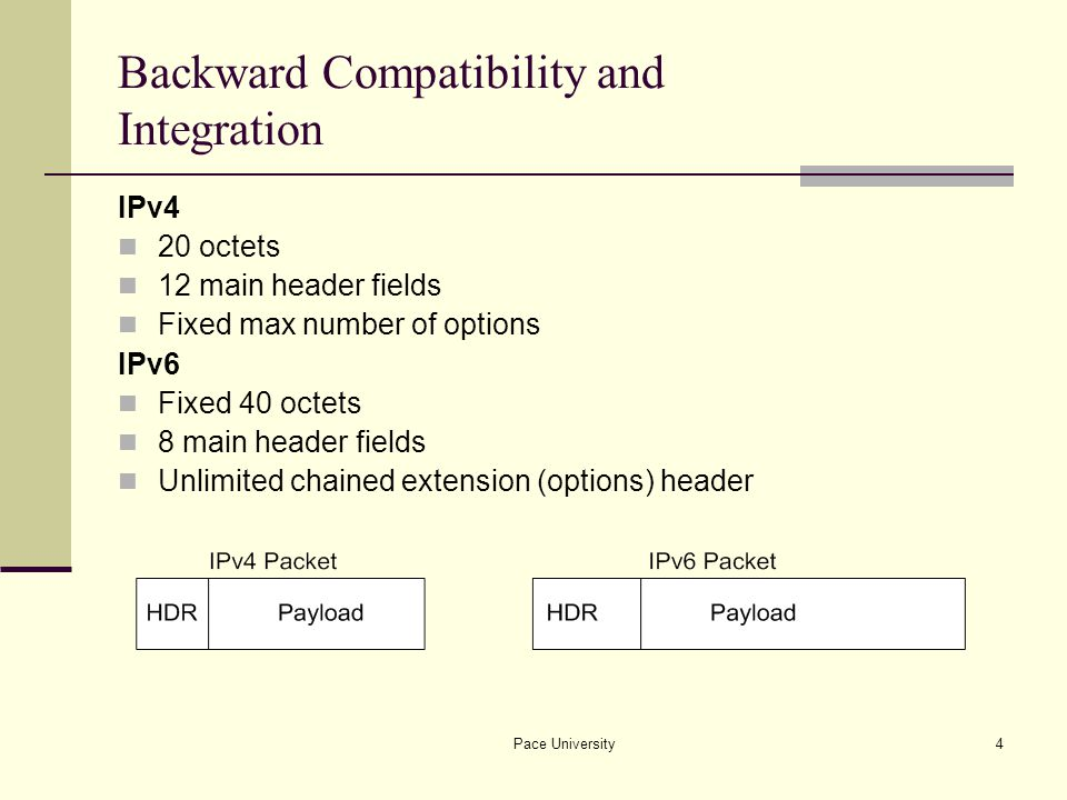 Pace University5 Backward Compatibility and Integration Removed Changed Note: IP packets are not interchangeable.