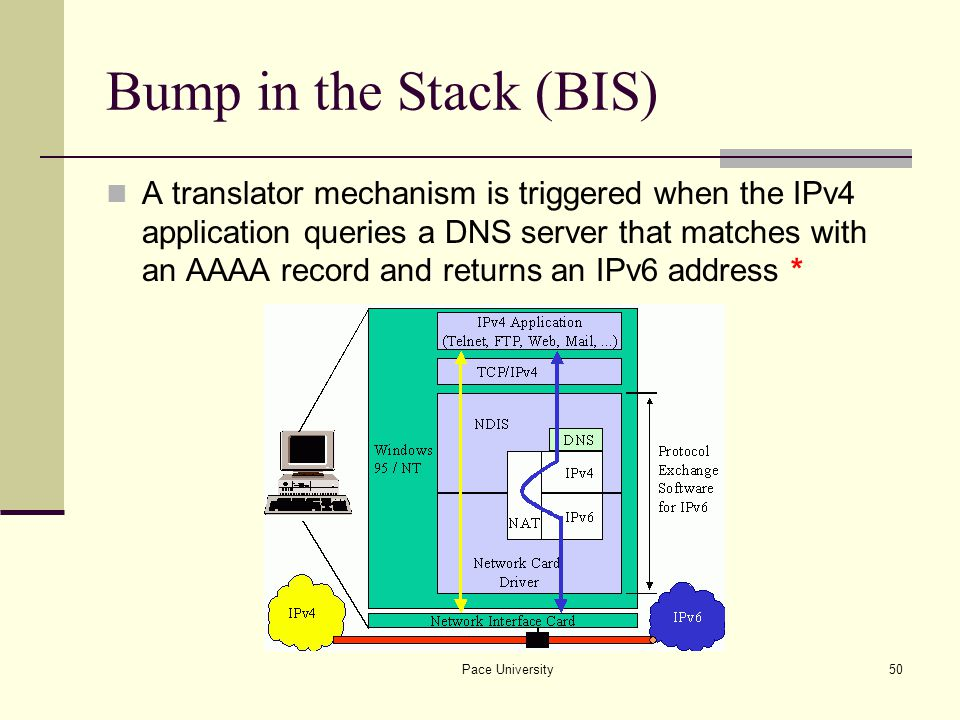 Pace University50 Bump in the Stack (BIS) A translator mechanism is triggered when the IPv4 application queries a DNS server that matches with an AAAA record and returns an IPv6 address *