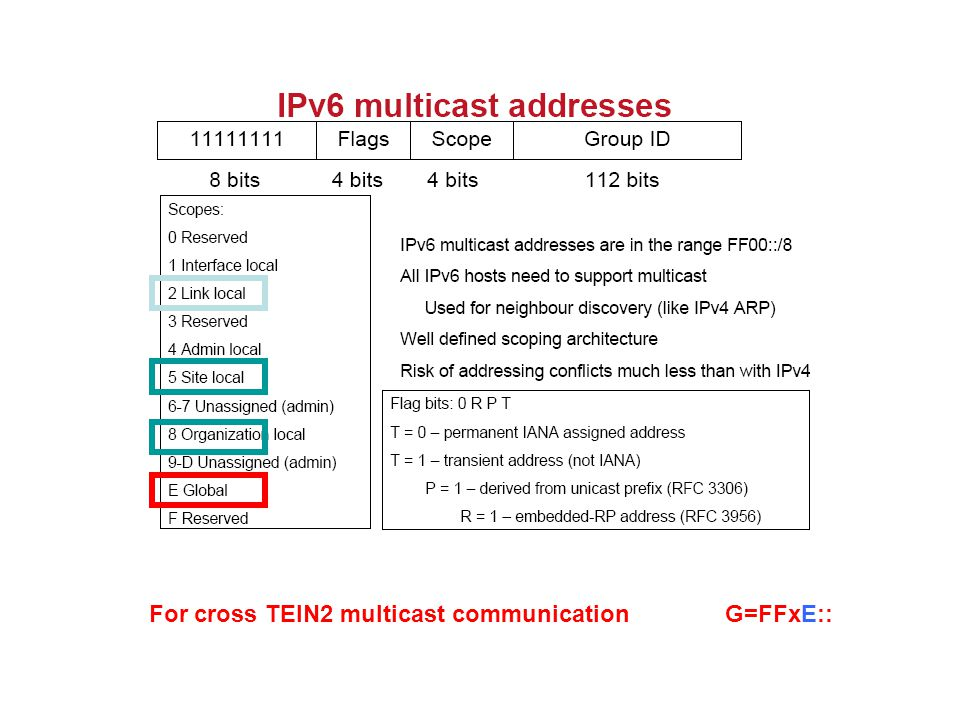 For cross TEIN2 multicast communicationG=FFxE::