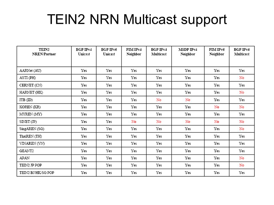 TEIN2 NRN Multicast support