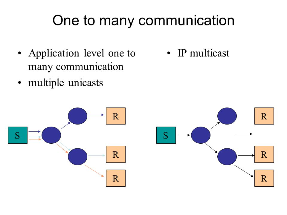 One to many communication Application level one to many communication multiple unicasts IP multicast SS R R R R R R