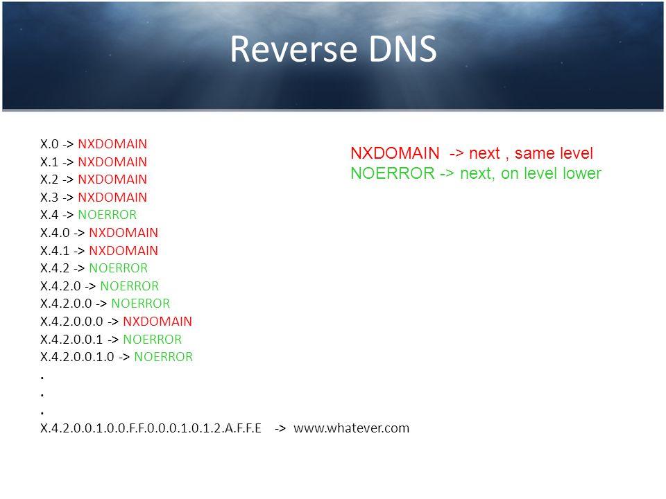 X.0 -> NXDOMAIN X.1 -> NXDOMAIN X.2 -> NXDOMAIN X.3 -> NXDOMAIN X.4 -> NOERROR X.4.0 -> NXDOMAIN X.4.1 -> NXDOMAIN X.4.2 -> NOERROR X.4.2.0 -> NOERROR X.4.2.0.0 -> NOERROR X.4.2.0.0.0 -> NXDOMAIN X.4.2.0.0.1 -> NOERROR X.4.2.0.0.1.0 -> NOERROR.