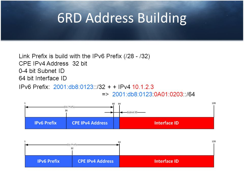 6RD Address Building Link Prefix is build with the IPv6 Prefix (/28 - /32) CPE IPv4 Address 32 bit 0-4 bit Subnet ID 64 bit Interface ID IPv6 Prefix: 2001:db8:0123::/32 + + IPv4 10.1.2.3 => 2001:db8:0123:0A01:0203::/64