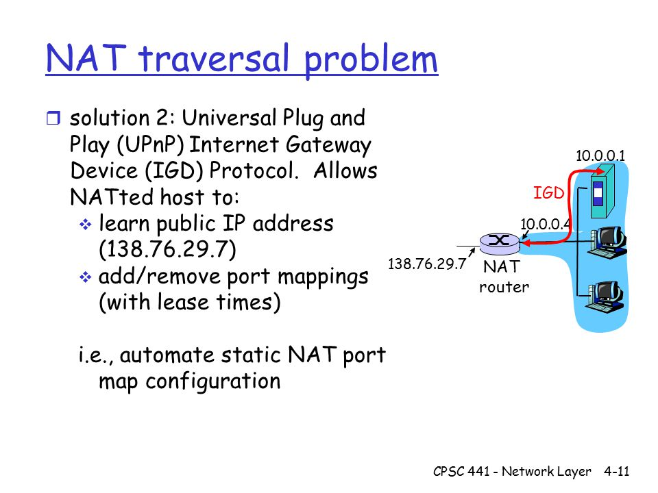 CPSC 441 - Network Layer4-11 NAT traversal problem r solution 2: Universal Plug and Play (UPnP) Internet Gateway Device (IGD) Protocol.