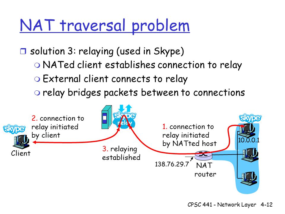 CPSC 441 - Network Layer4-12 NAT traversal problem r solution 3: relaying (used in Skype) m NATed client establishes connection to relay m External client connects to relay m relay bridges packets between to connections 138.76.29.7 Client 10.0.0.1 NAT router 1.