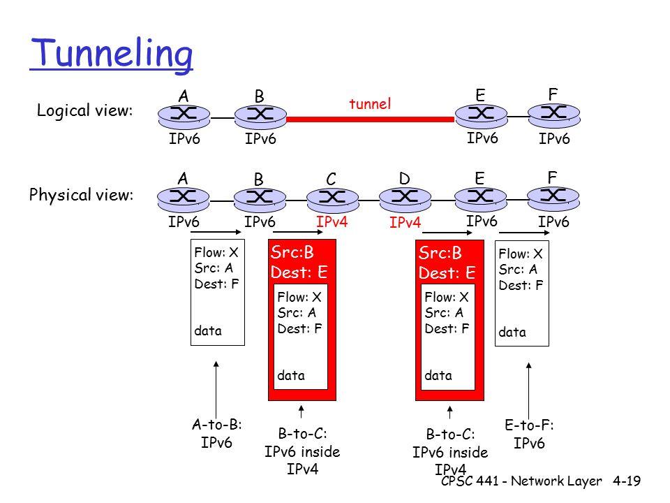 CPSC 441 - Network Layer4-19 Tunneling A B E F IPv6 tunnel Logical view: Physical view: A B E F IPv6 C D IPv4 Flow: X Src: A Dest: F data Flow: X Src: