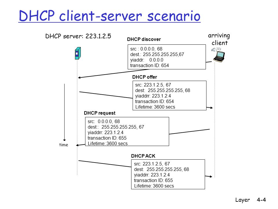CPSC 441 - Network Layer4-4 DHCP client-server scenario DHCP server: 223.1.2.5 arriving client time DHCP discover src : 0.0.0.0, 68 dest.: 255.255.255.255,67 yiaddr: 0.0.0.0 transaction ID: 654 DHCP offer src: 223.1.2.5, 67 dest: 255.255.255.255, 68 yiaddrr: 223.1.2.4 transaction ID: 654 Lifetime: 3600 secs DHCP request src: 0.0.0.0, 68 dest:: 255.255.255.255, 67 yiaddrr: 223.1.2.4 transaction ID: 655 Lifetime: 3600 secs DHCP ACK src: 223.1.2.5, 67 dest: 255.255.255.255, 68 yiaddrr: 223.1.2.4 transaction ID: 655 Lifetime: 3600 secs