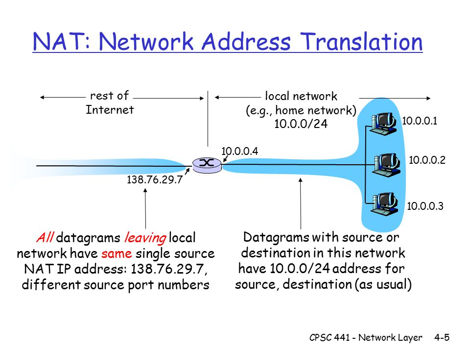CPSC 441 - Network Layer4-5 NAT: Network Address Translation 10.0.0.1 10.0.0.2 10.0.0.3 10.0.0.4 138.76.29.7 local network (e.g., home network) 10.0.0/24 rest of Internet Datagrams with source or destination in this network have 10.0.0/24 address for source, destination (as usual) All datagrams leaving local network have same single source NAT IP address: 138.76.29.7, different source port numbers
