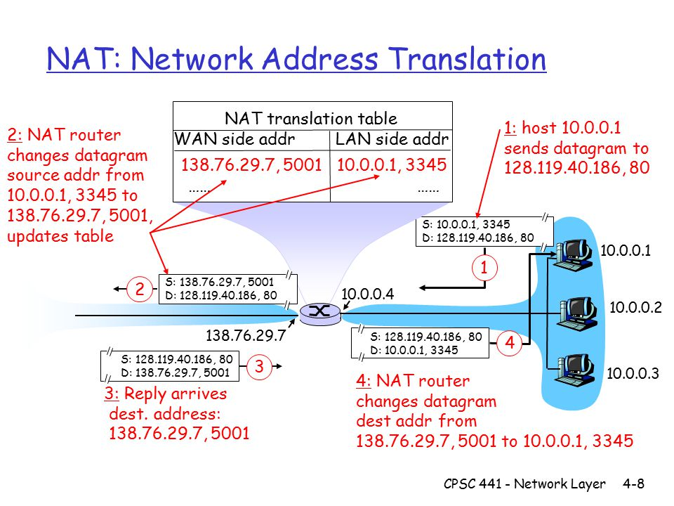 CPSC 441 - Network Layer4-8 NAT: Network Address Translation 10.0.0.1 10.0.0.2 10.0.0.3 S: 10.0.0.1, 3345 D: 128.119.40.186, 80 1 10.0.0.4 138.76.29.7 1: host 10.0.0.1 sends datagram to 128.119.40.186, 80 NAT translation table WAN side addr LAN side addr 138.76.29.7, 5001 10.0.0.1, 3345 …… S: 128.119.40.186, 80 D: 10.0.0.1, 3345 4 S: 138.76.29.7, 5001 D: 128.119.40.186, 80 2 2: NAT router changes datagram source addr from 10.0.0.1, 3345 to 138.76.29.7, 5001, updates table S: 128.119.40.186, 80 D: 138.76.29.7, 5001 3 3: Reply arrives dest.