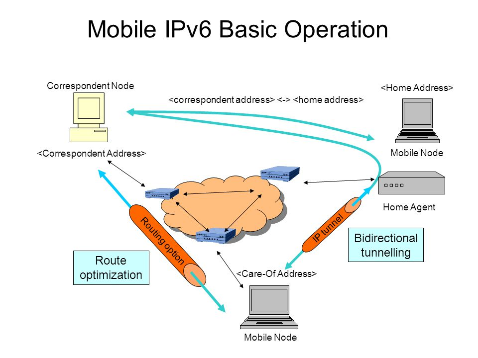 Mobile IPv6 Basic Operation Correspondent Node Mobile Node Home Agent Bidirectional tunnelling Route optimization Mobile Node IP tunnel Routing option