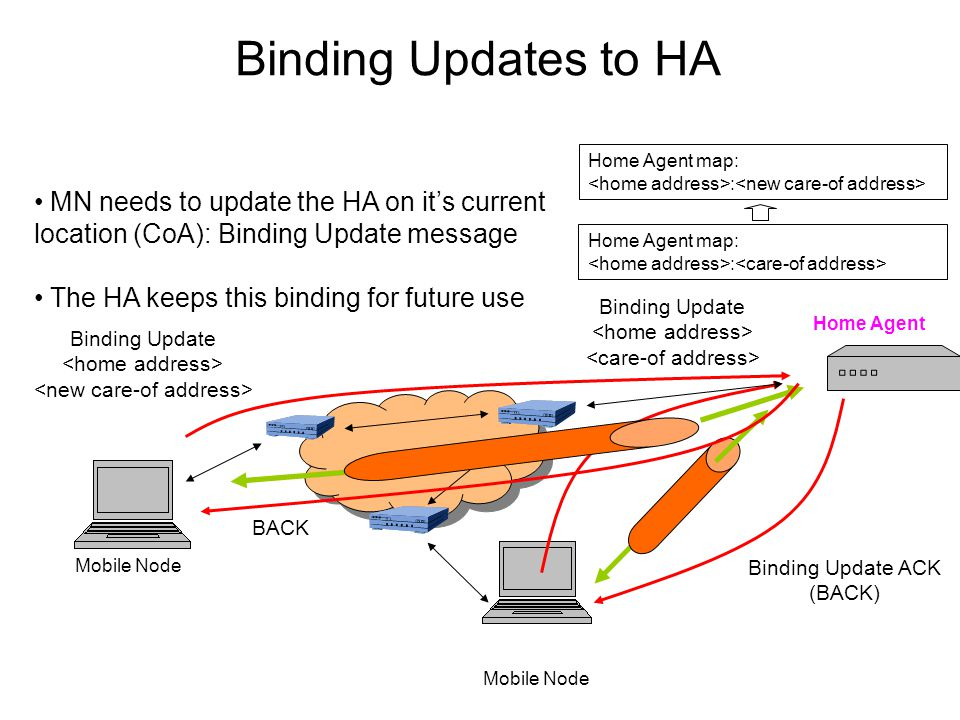 Binding Updates to HA Mobile Node Home Agent Home Agent map: : Binding Update Binding Update ACK (BACK) MN needs to update the HA on it's current location (CoA): Binding Update message The HA keeps this binding for future use Mobile Node Binding Update Home Agent map: : BACK