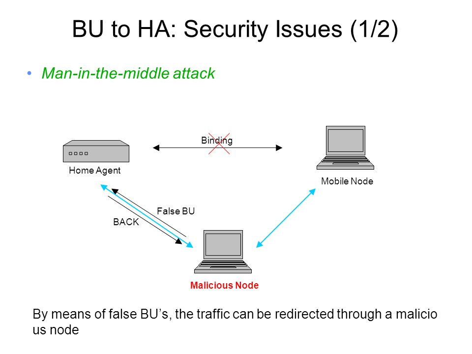 BU to HA: Security Issues (1/2) Man-in-the-middle attack Mobile Node Binding Malicious Node False BU BACK By means of false BU's, the traffic can be redirected through a malicio us node Home Agent
